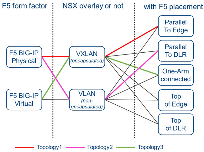 """BIG-IP Form Factor"" / ""NSX overlay or not"" / ""BIG-IP placement"" Relationships"