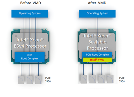 Intel VMD (Volume Management Device)