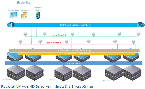 VMware NSX Deployment site, single vCenter Server