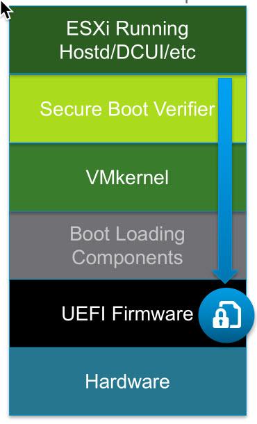 ESXi Secure Boot