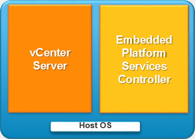 Embedded mode vCenter Server 6