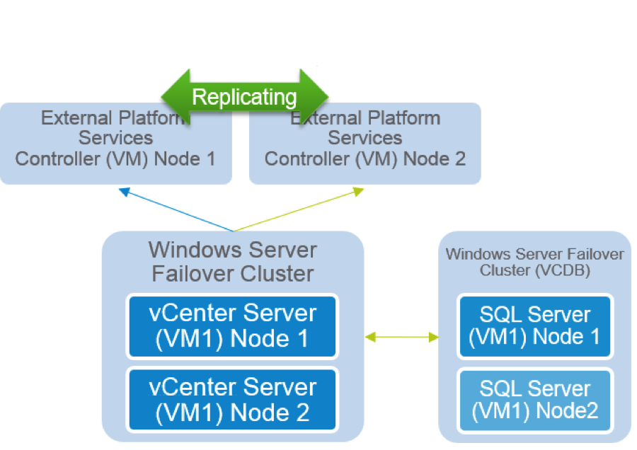 Clustering based high availability for Windows based vCenter Server