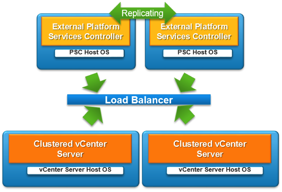 Local vCenter and PSC high availability