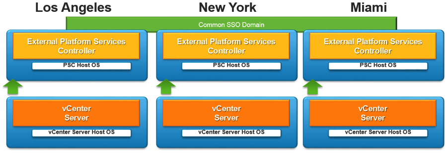 Multi-site vCenter Server and PSC basic architecture
