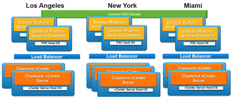 Multi-site vCenter Server and PSC high availability architecture