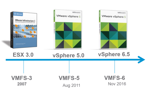 VXLAN Components
