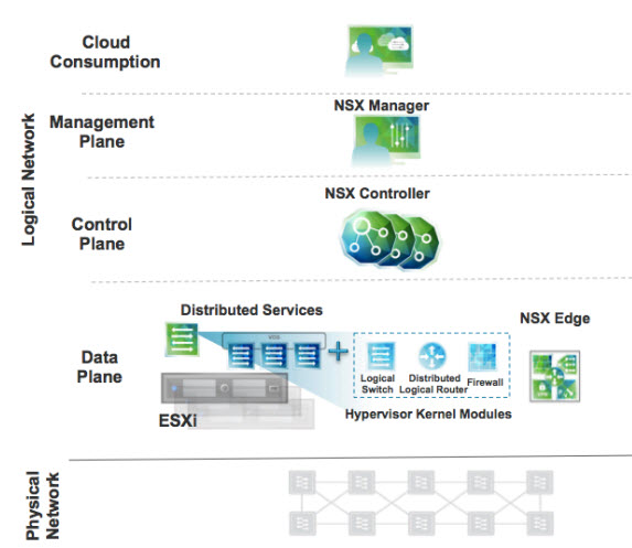 VMware-network-virtualization-solution-components.jpg