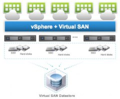 vSAN Reference Architecture