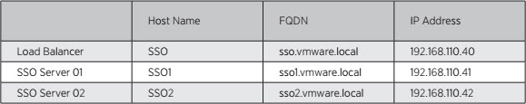 Centralized vCenter Single Sign-On Requirements