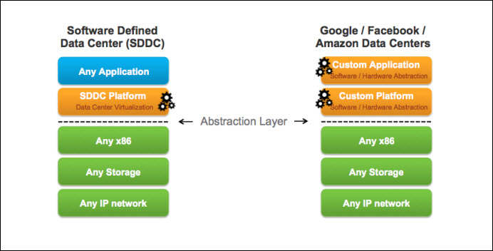 A Centralized vCenter Single Sign-On Server Environment