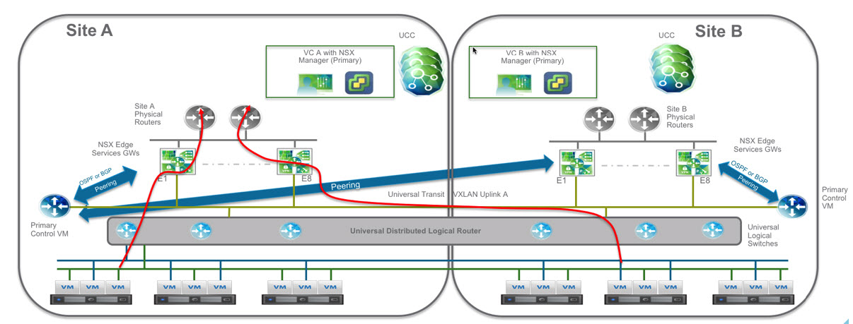 Multi-vCenter (datacenter) deployment of VMware NSX