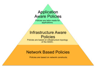 Network Based Policies