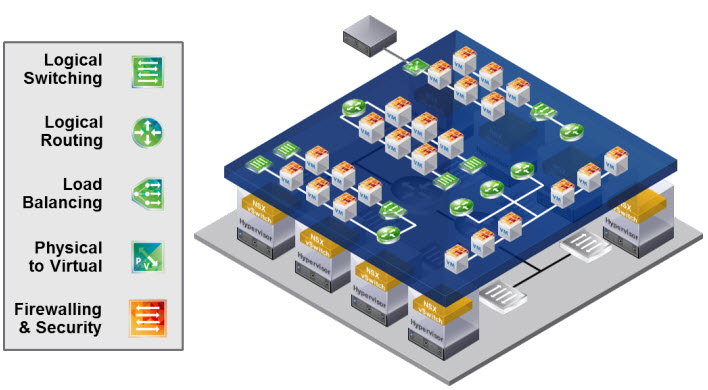 Network Virtualization Abstraction Layer and Underlying Infrastructure