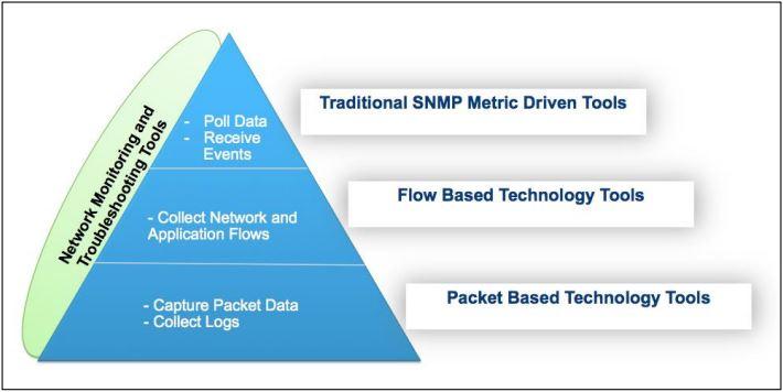 NPMD data diagram