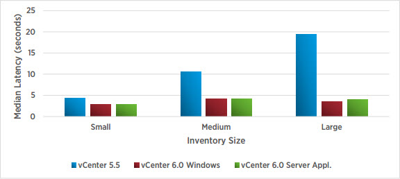 vCenter Server median latency at several inventory sizes