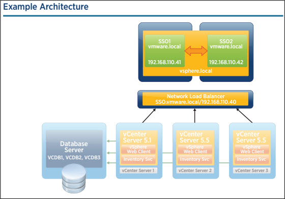 vCenter Single Sign-On Server with a Network Load Balancer