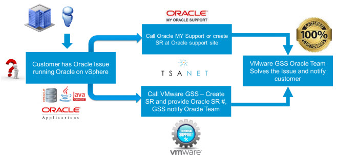 VMware vSphere Oracle Support Process
