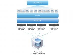 VSAN external storage arrays