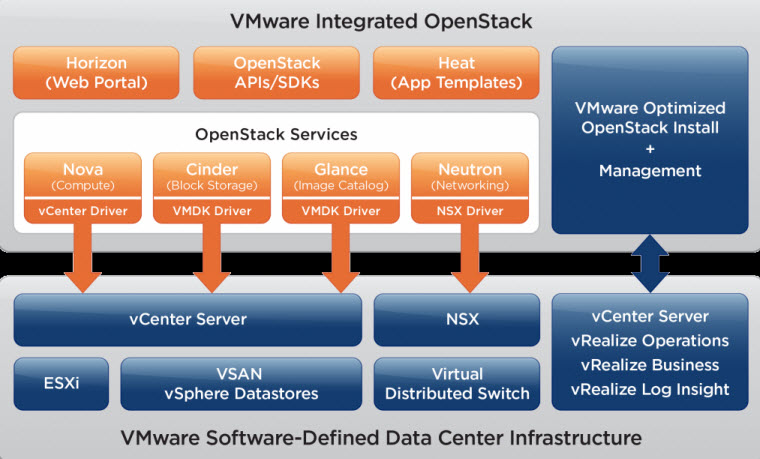 Stack diagram for VMware Integrated OpenStack